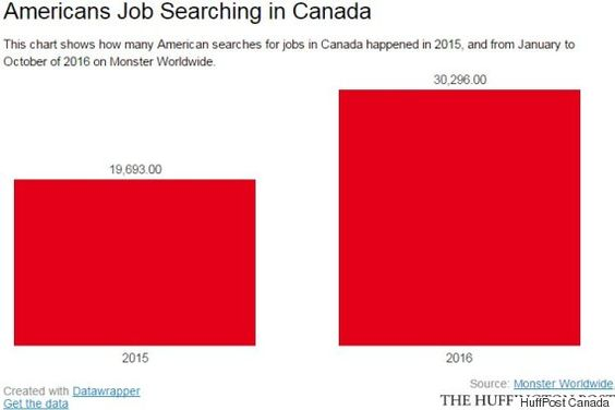 Americans Searched Canadian Jobs Like Crazy During Trump's Rise