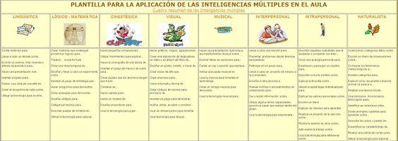 PLANTILLA PARA LA APLICACIÓN DE LAS INTELIGENCIAS MÚLTIPLES EN EL AULA. #educacion #ccfuned #inteligenciasmultiples
