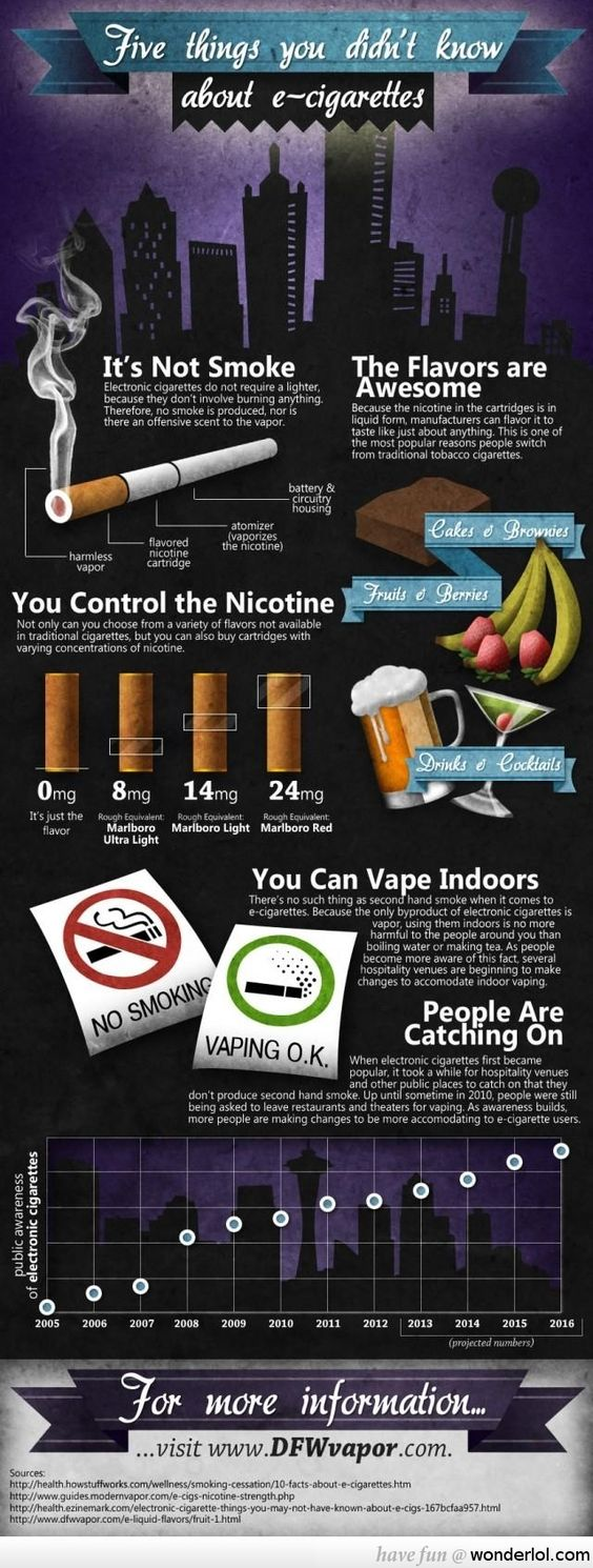 Know About Smoking Electronic Cigarette