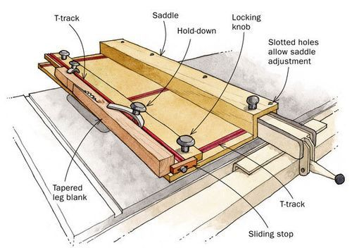 Pin On Woodworking Jigs