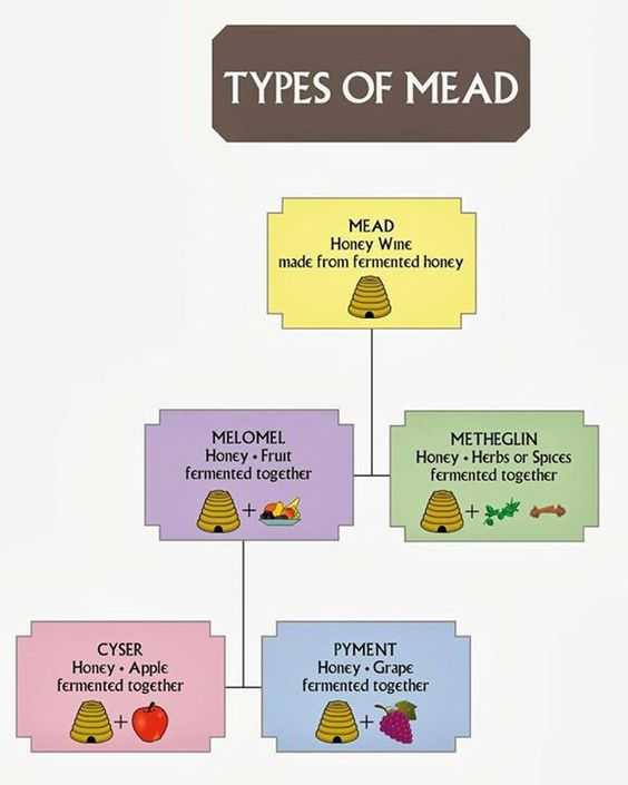 Types of Mead