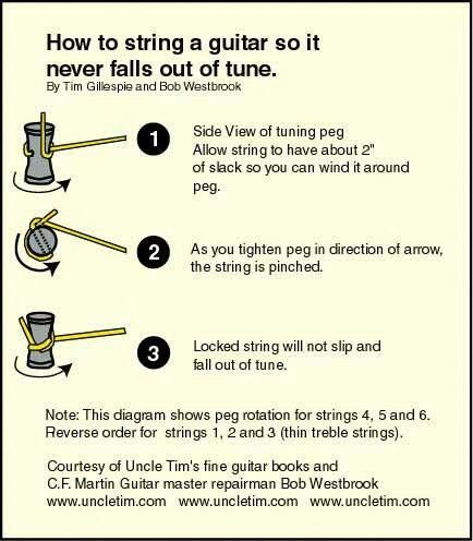 How To Restring Your Guitar I M Scared To Try This But Maybe It Works Playguitar Guitar Lessons Playing Guitar Guitar Chords