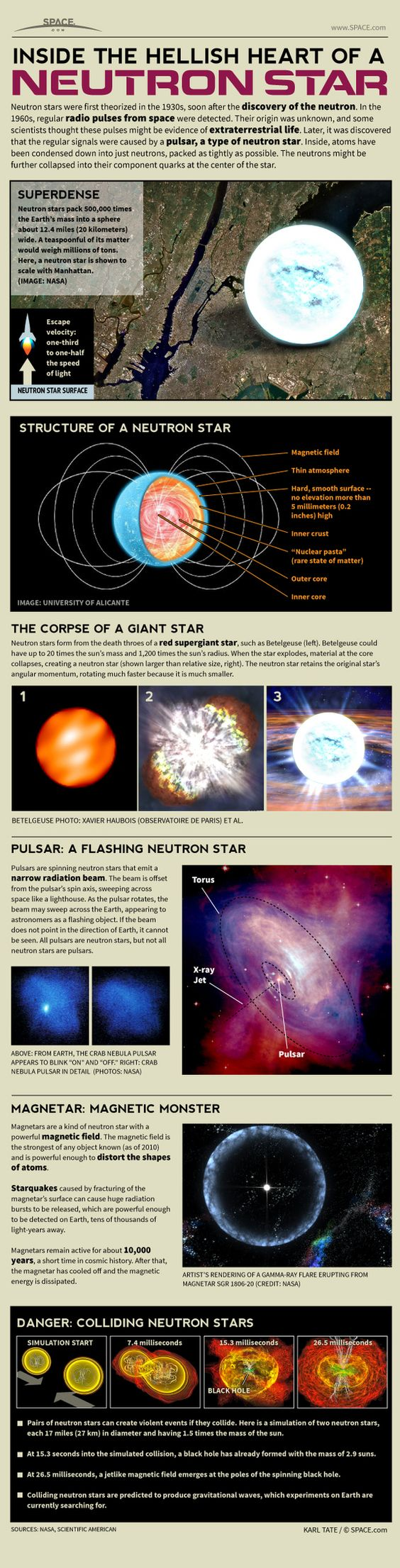 Inside a Neutron Star (Infographic) by Karl Tate, Infographics Artist | July 23, 2013: