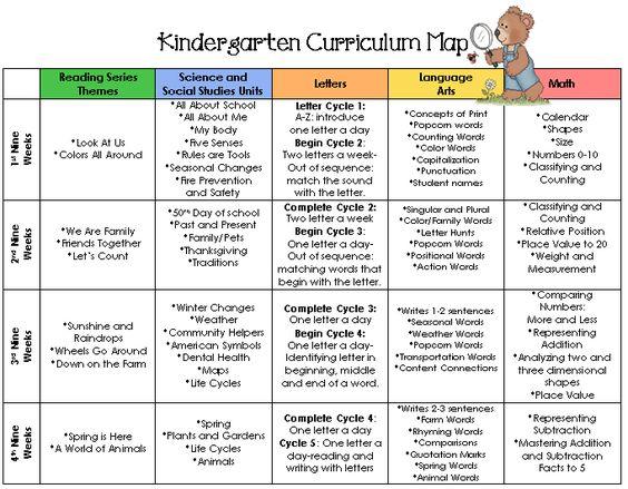 preschool curriculum map template - pinterest the world s catalog of ideas