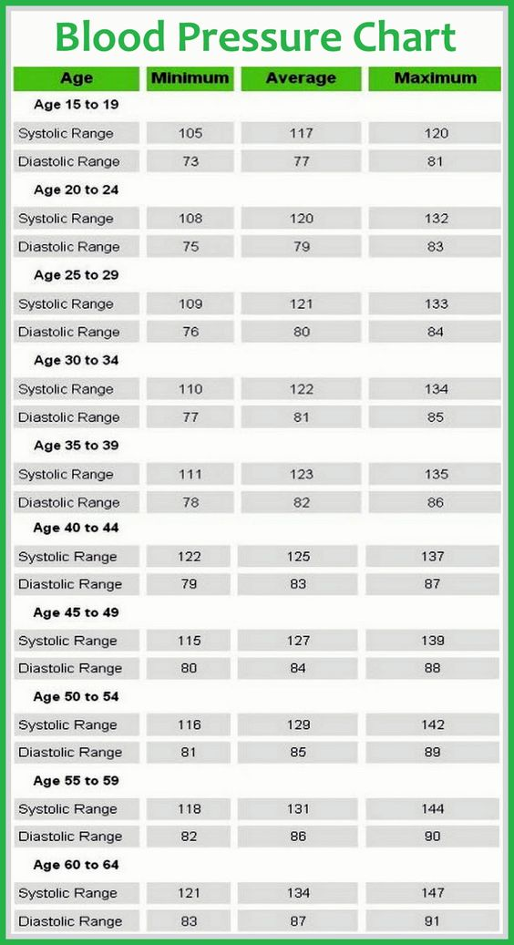 If you are not sure what your blood pressure should be or whether your pressure is a little lower or higher than it should be, take a look at this helpful chart which puts all the information neatly at your fingertips!