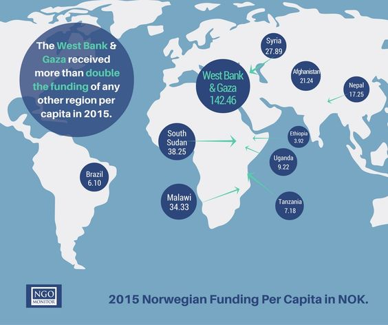 Did you know that Norway has provided the West Bank and Gaza more than double the amount of funding per capita of any other region? NGO Monitor also discovered that Norway is giving $600,000 to the Human Rights and International Humanitarian Law Secretariat, a funding mechanism that distributes 56% of its budget to NGOs supporting #BDS.