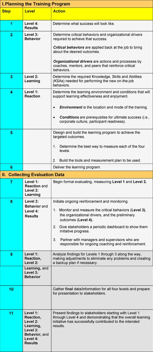 Kirkpatrick Model Four Levels of Learning Evaluation Social - vendor evaluation