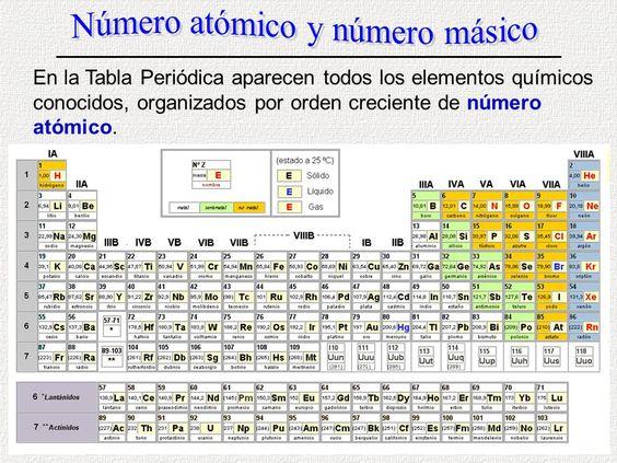 Resultado de imagen para tabla periodica 2017 numero atomico resultado de imagen para tabla periodica 2017 numero atomico numero masa quimica pinterest qumica y tabla urtaz Images