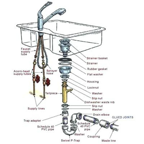 Image Result For Plumbing Slip Joint Trap Kitchen Sink Diy Kitchen Sink Remodel Diy Plumbing