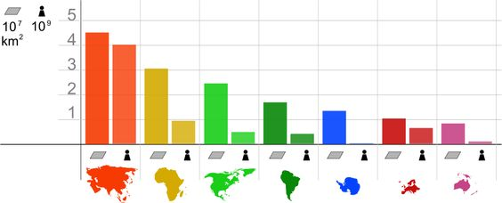 ContinentStatistics - Continent - Wikipedia, the free encyclopedia