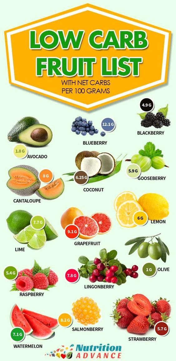 Low Carb Fruit List With Net Carbs Per 100 Grams. | Here is a list of fruits that are compatible with low carb diets alongside their net carb count per 100 grams! Find out which fruits to eat in the article. #nutrition #lowcarb #fruit