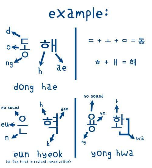 How To Write Aegi In Korean