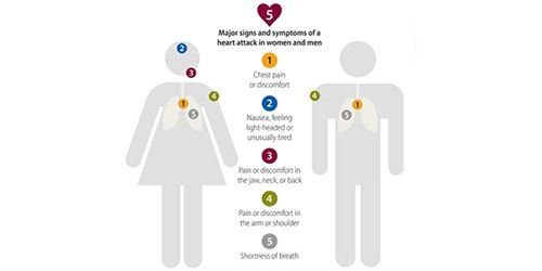 HHS.gov (@HHSGov) | Twitter  Different Signs and symptoms of Heart Attack in Women and Men