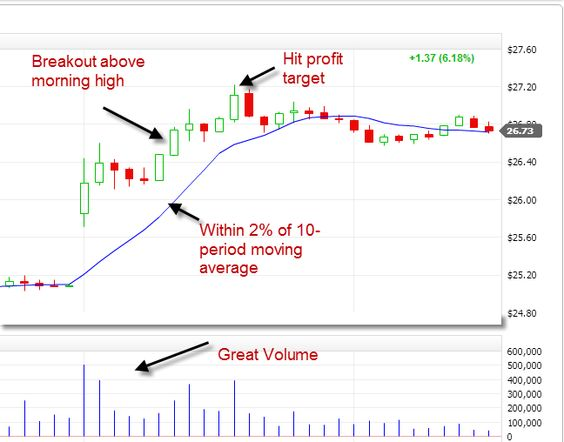 Breakout Example  The Stock Traders Club    Moving