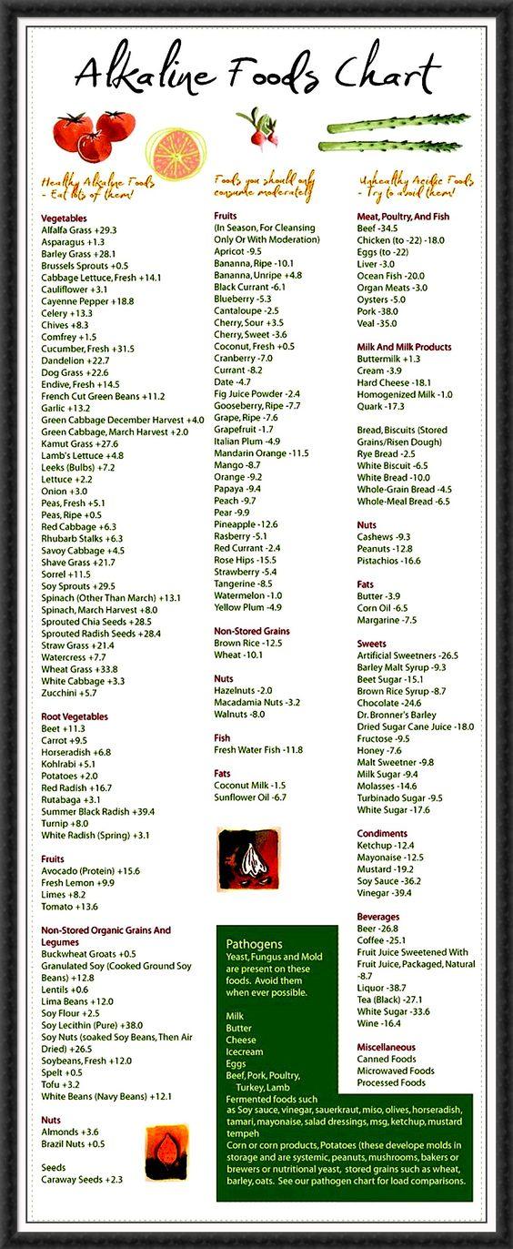 Alkaline Food Chart from The Alkaline Sisters u2022 HEALTH u2022 FITNESS - food charts