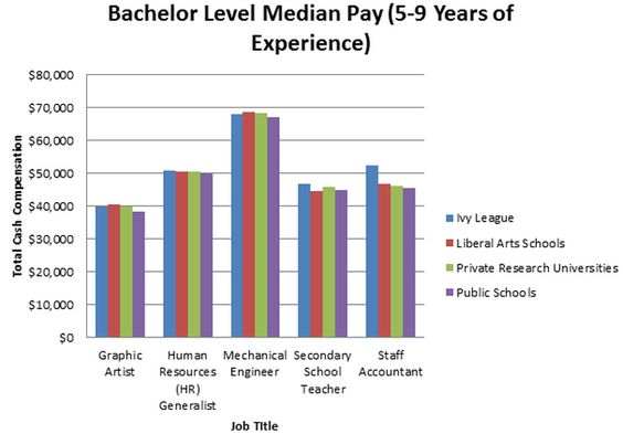 Does It Matter Where You Go to School?  http://blogs.payscale.com/salary_report_kris_cowan/2012/09/does-it-matter-where-you-go-to-school.html