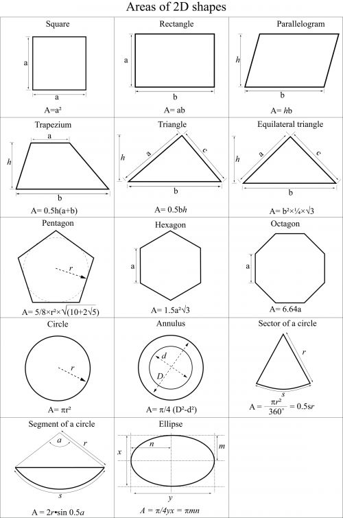 Areas of 2D Shapes Cheat Sheet : D, Math and Cool math