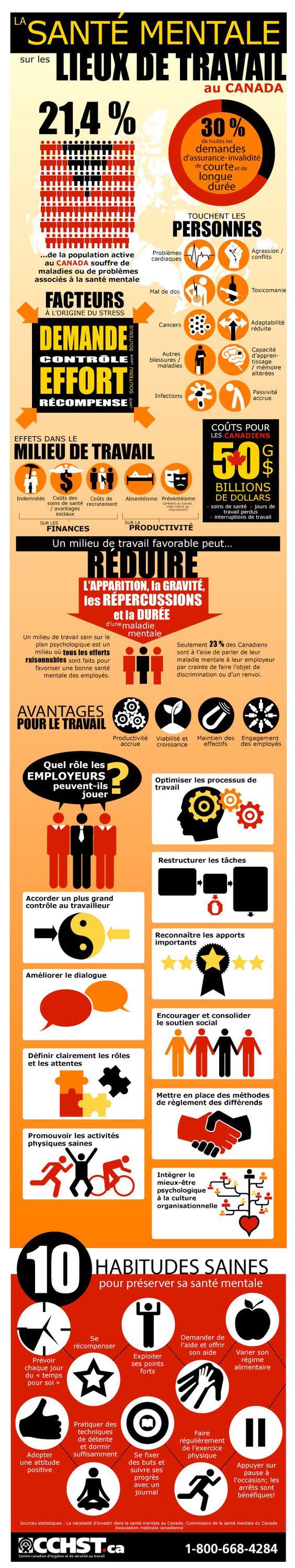 Aptitude mentale en milieu de travail au Canada