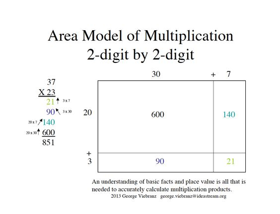 Area Model Multiplication Worksheets Grade 4 Multi Digit