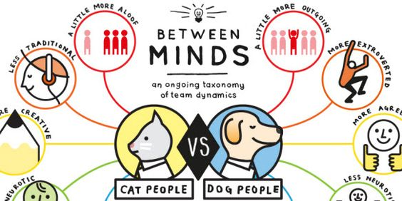 Between Fluffy and Rover: Cat People Vs. Dog People | Conspire: A Mindjet Publication