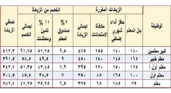 Pin By عصام معروف On تعليم مصر Blog Posts Post Periodic Table