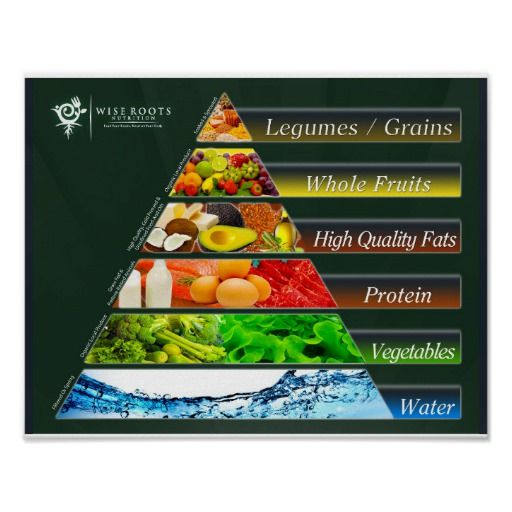 The Real Food Pyramid Poster Zazzle Com Food Pyramid Real Food Recipes Nutrition