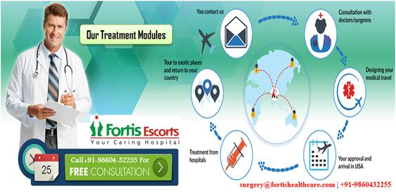 Fortis Hospital Contact Us
