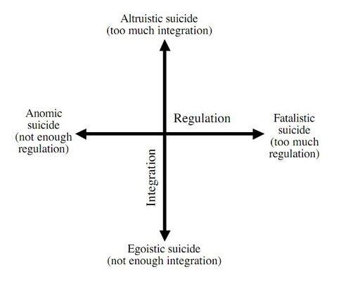 Merton's Theory example - Sociology, help!?