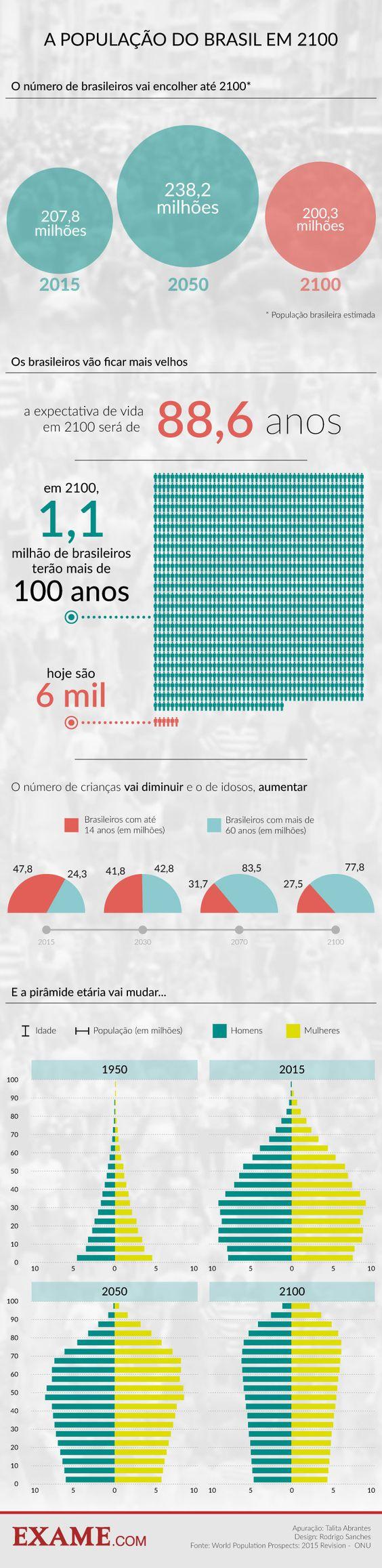 Como o perfil do brasileiro vai mudar nos próximos 85 anos | EXAME.com