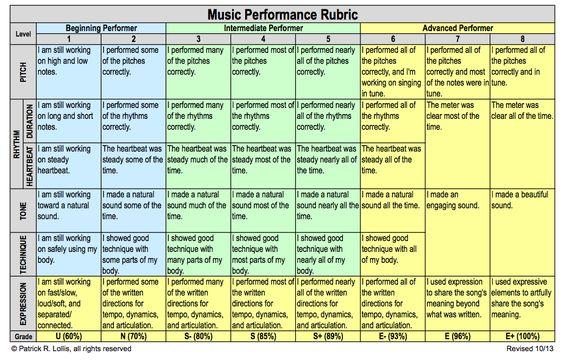 Example Rubrics