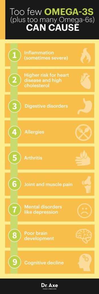 Omega-3 deficiency http://www.draxe.com #health #holistic #natural