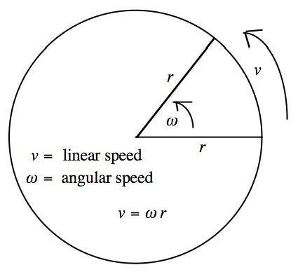 Printables Angular And Linear Velocity Worksheet Answer Key linear speed v radius x angular the farther a point is from