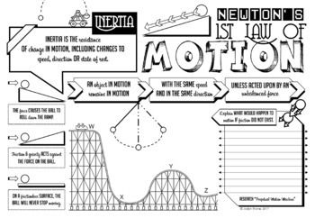 Newton S First Law Of Motion Doodle Notes Quiz Presentation