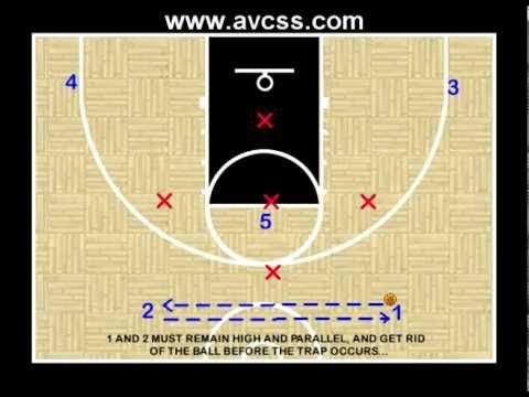 Youth Basketball Offense 2 1 2 Vs 1 3 1 Defense Basketball Drills Youth Basketball Basketball Knee