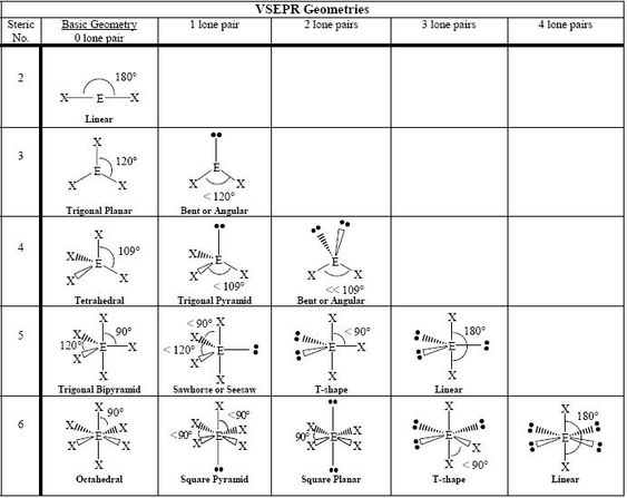 vsepr practice worksheet - Termolak