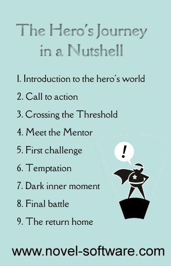 The Hero's Journey in a Nutshell  #writing #novelwriting #writers  http://www.novel-software.com/herosjourneyinanutshell.aspx