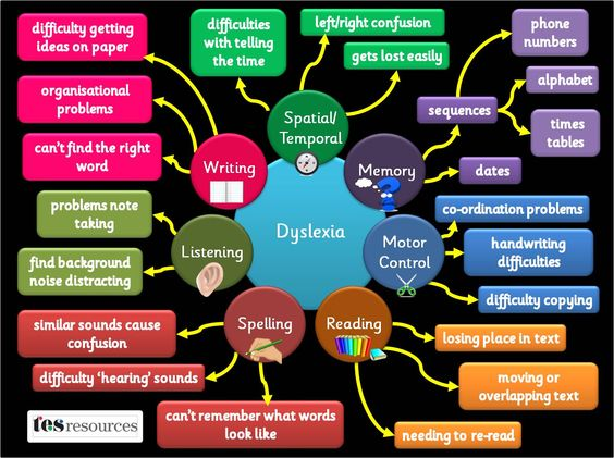 A poster, showing some of the difficulties pupils with dyslexia may face. The list of difficulties is not exhaustive but is a flavour of some of the issues. Based on our popular mind map presentation.