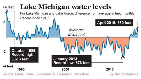 Lake Michigan water levels (chart)
