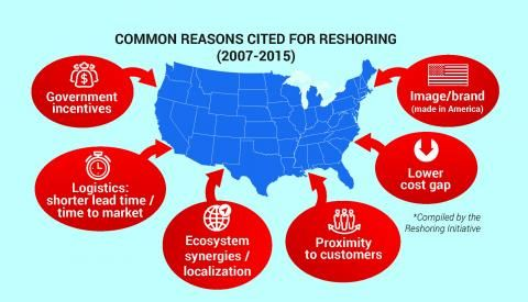 Reshoring Reshoring Initiative Harry Moser Manufacturing Jobs Foreign Direct Investment Fdi Offshoring Manufacturing Job Investing