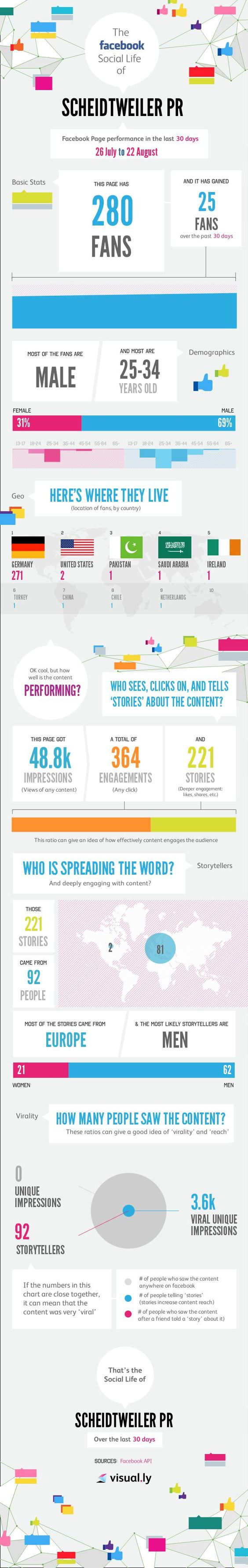 Infografik: Scheidtweiler PR bei Facebook