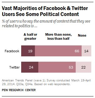 Facebook and Twitter as political forums: Two different dynamics | Pew Research Center