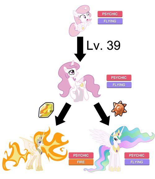 Princess Celestia ponymon evolves