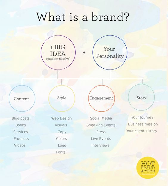I love this infographic by Shenee Howard. In fact, the whole post is pretty brilliant. It has really got me thinking about my own brand story #infographics