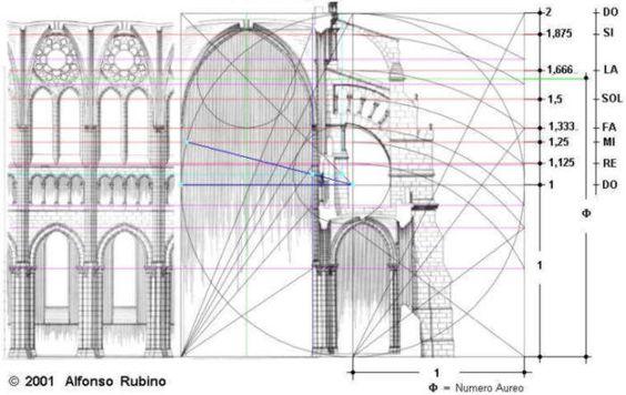 La Geometria Sacra dell'Abbazia di San Galgano e la Cattedrale di ...