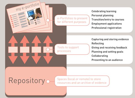 ePortfolio resources Planificación Pinterest School, Project - employment applications