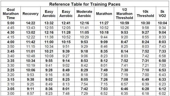 Half Marathon Pace Chart - Sample half marathon pace chart 5 documents ...