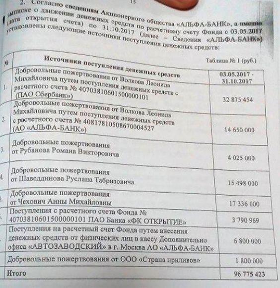 Криптокампания: СК просят проверить биткоин-кошельки Навального и Волкова — РТ на русском