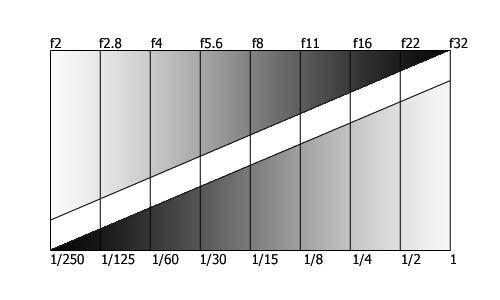 Blende-Zeit-Diagramm