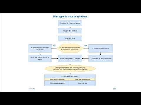 Note De Synthese 4 Exemple De Plan Type Youtube