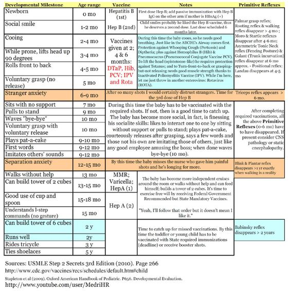 This Was Made For Med Students And Is A Helpful Overview